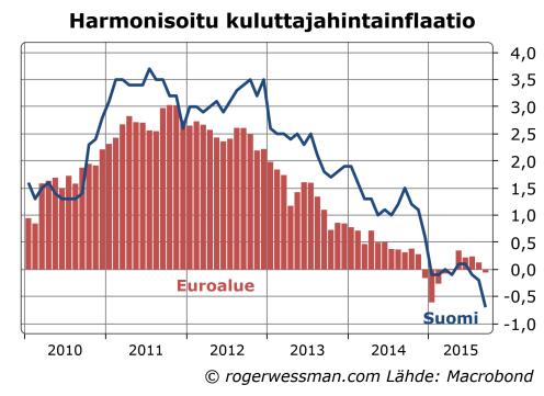 Euroalueen ja Suomen harmonisiotu inflaatio