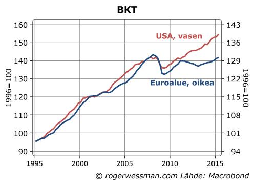 Euroalueen ja USAn BKT erkaantunut eurokriisin aikana