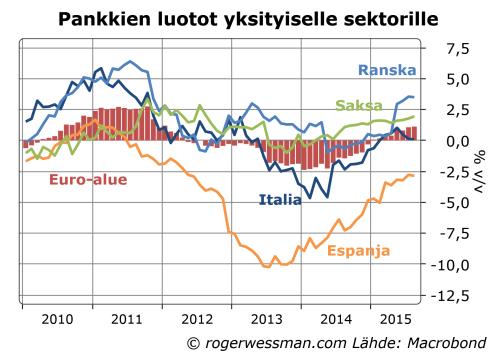 Euroalueen luotonanto