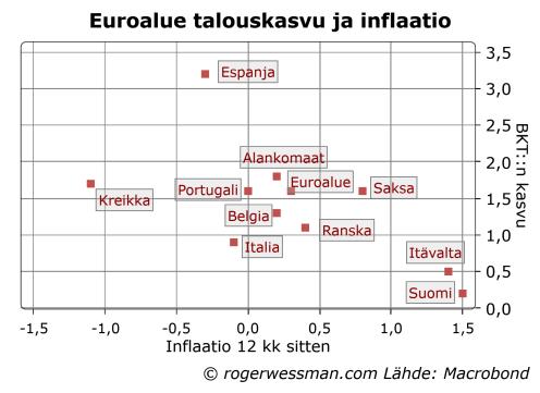 Euroalueen maiden inflaatio ja talouskasvu