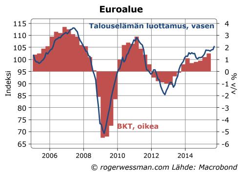 Euroalueen talouselämän luottamus ja BKT