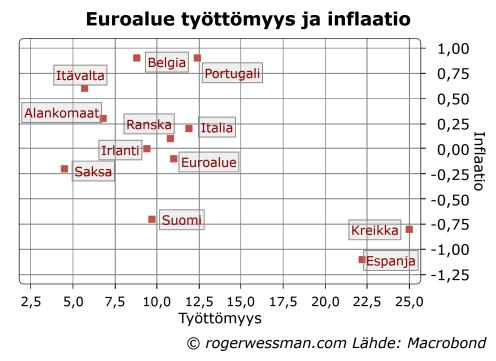 Euroalueen työttömyys ja inflaatio