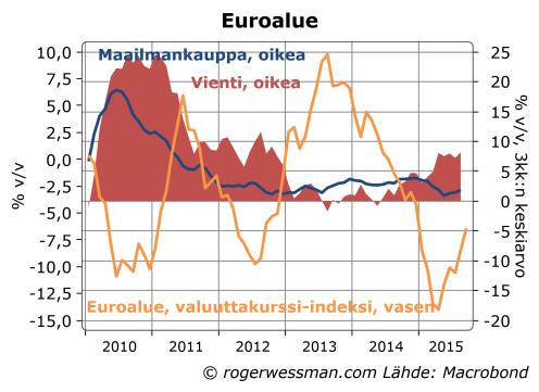 Euroalueen vienti, maailmankauppa ja euro