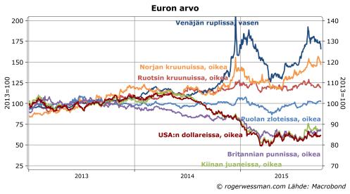 Euron arvo Suomelle tärkeimmissä valuutoissa
