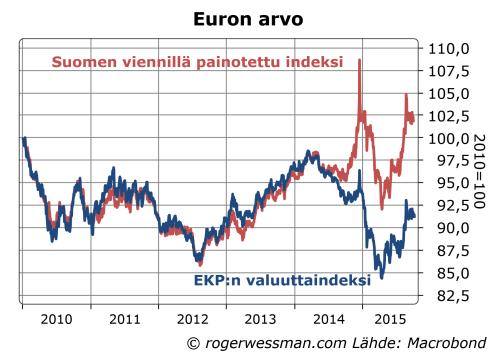 Euron kauppapainoinen valuuttaindeksi
