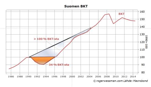 Suomen 90-luvun laman kustannus
