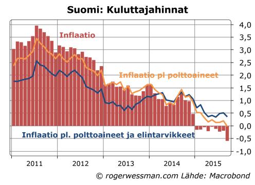 Suomen inflaatio pl. ruoka ja energia