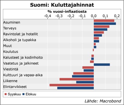 Suomen inflaation koostumus