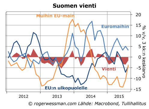 Suomen vienti euroaluueelle ja muualle