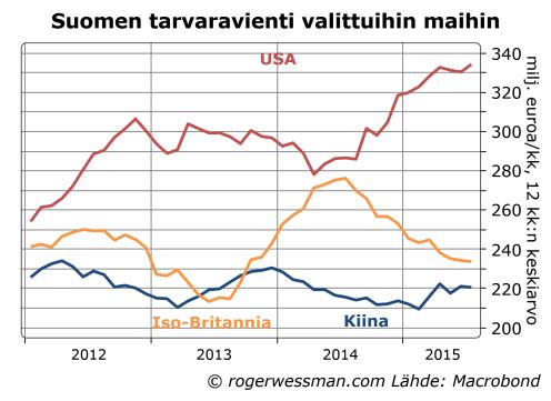 Suomen vienti USAhan Kiinaan ja Iso-Britannian