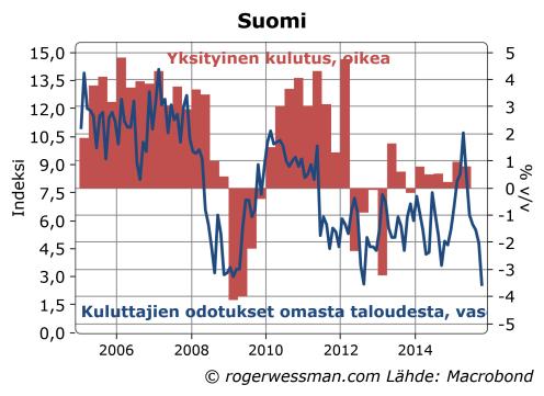 Suomi kulutus ja kuluttajien luottamus omaan talouteensa