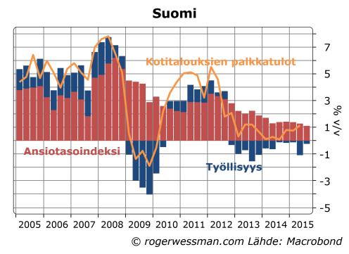 Suomi palkkatulot ja työllisyys
