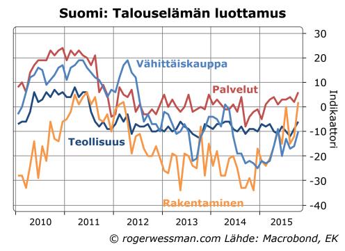 Suomi talouselämän luottamus