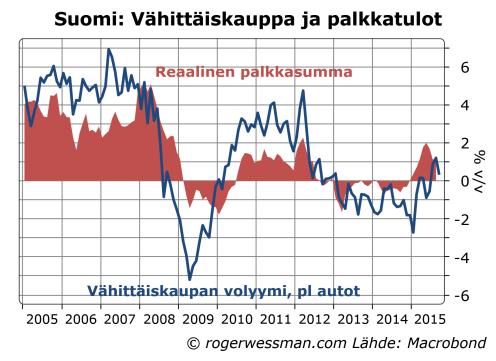 Suomi vähittäiskauppa ja reaalisten palkkatulojen kasvu