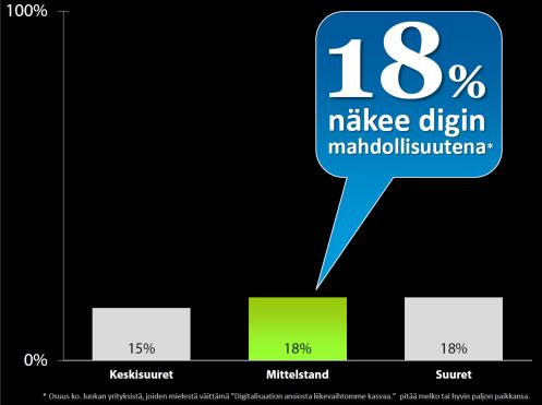 Digitalisaation mahdollisuus