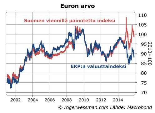 Euron arvon kehitys