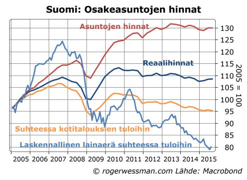 Suomi asunnon ostamisen kustannus