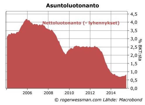 Suomi asuntoluotot