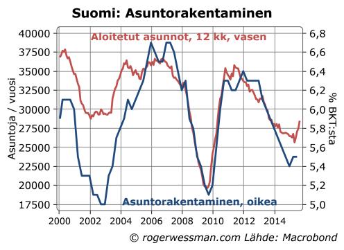 Suomi asuntorankentaminen