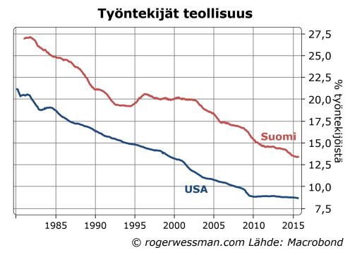 Suomi USA teollisuuden osuus työllisyydestä