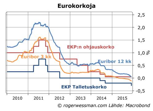 EKPn ohjauskorot ja euriborit