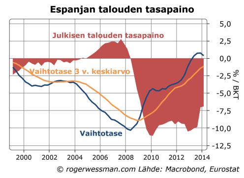 Espanjan julkinen talous ja vaihtotase