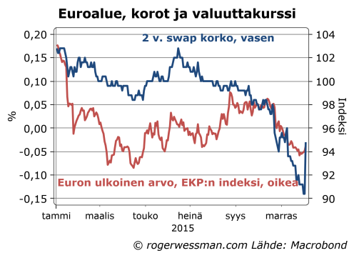 Euroalue 2 v korot ja valuuttakurssi