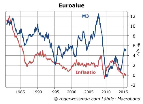 Euroalue rahan määrän kasvu ja inflaatio