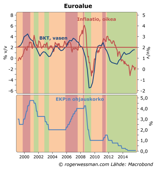 EURoalueen inflaatio ja BKT