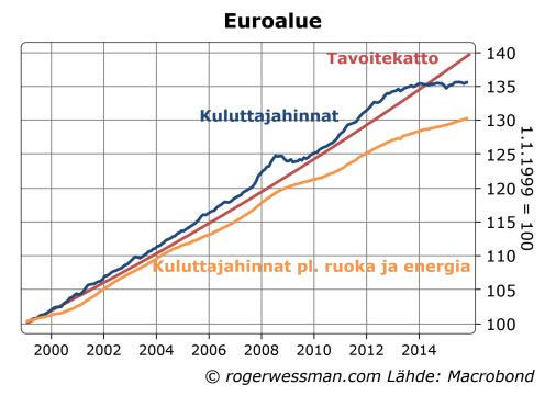 Euroalueen kuluttajahinnat ja EKPn tavoite