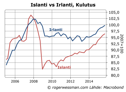 Islanti ja Irlanti kulutus