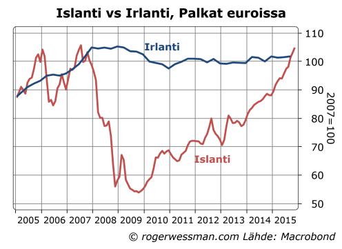 Islanti ja Irlanti palkat