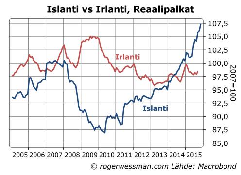 Islanti ja Irlanti reaalipalkat