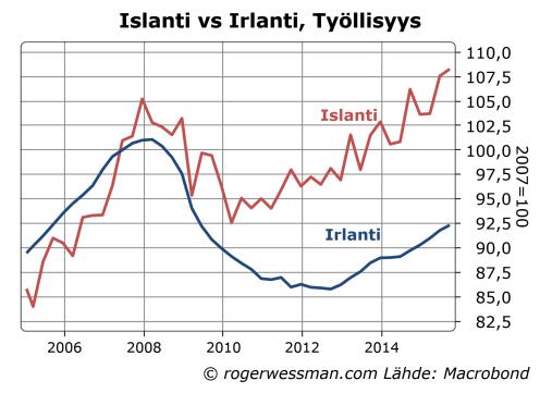 Islanti ja Irlanti työllisyys