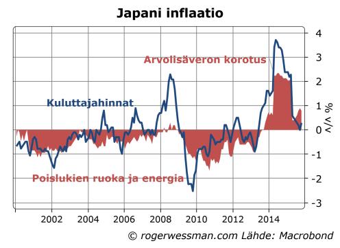 Japani inflaatio