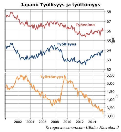 Japani työttömyys ja työllisyys