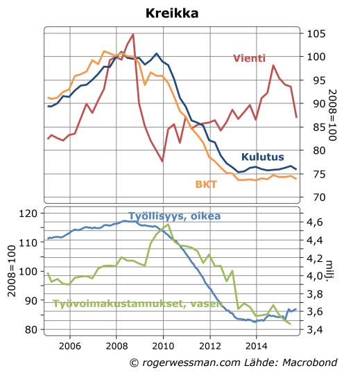 Kreikan talouskehitys