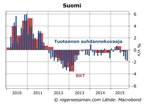 Suomen BKT ja tuotannon suhdannekuvaaja