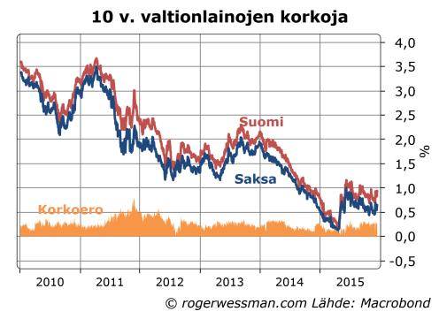 Suomen ja Saksan 10 vuoden korot
