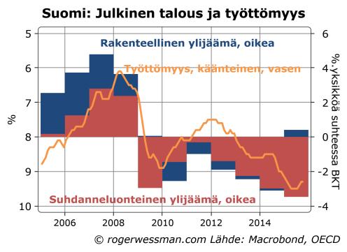 Suomi julkisen talouden alijäämä ja työttömyys