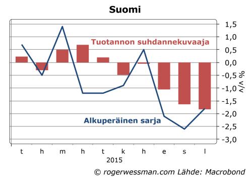 Suomi tuotannon suhdannekuvaaja alkupeäissarjat ja korjaukset