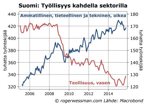 Suomi työllisyys kahdella sektorilla