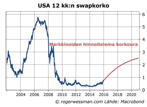 USA hinnoiteltu korkoura