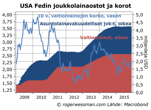 USA QE ja 10 v. valtionlainojen korko
