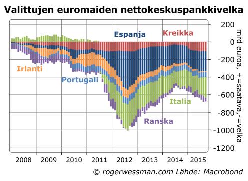 Valittujen euromainden nettokeskuspankkivelka (Target2)