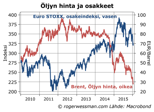 Öljyn hinta ja osakkeet