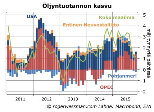 Öljyn tuotanto