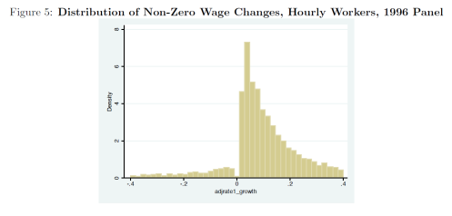 Distribution of wage changes
