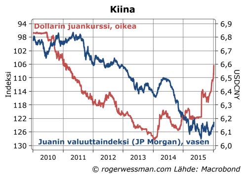 Kiinan juan ja vaulltakurssi-indeksi