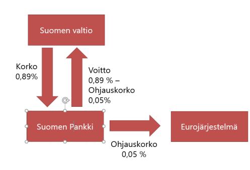 Suomen panki arvopaperiostot rahoitus